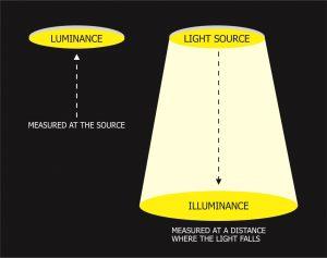 USSCF Luminance figure